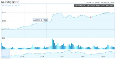 HTML5を使ってインタラクティブな株価グラフが描画可能な「HumbleFinance」